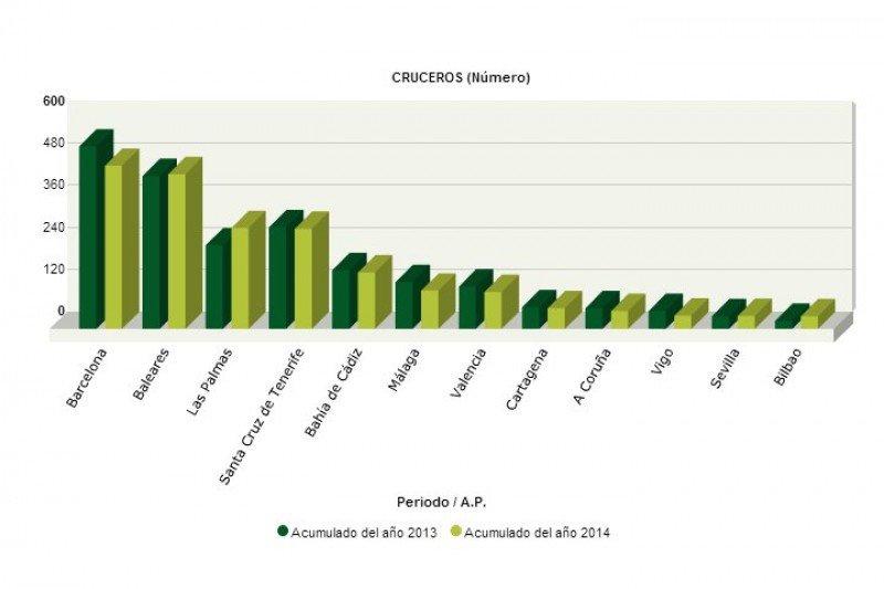 España recibe un 1,4% menos de cruceristas en agosto
