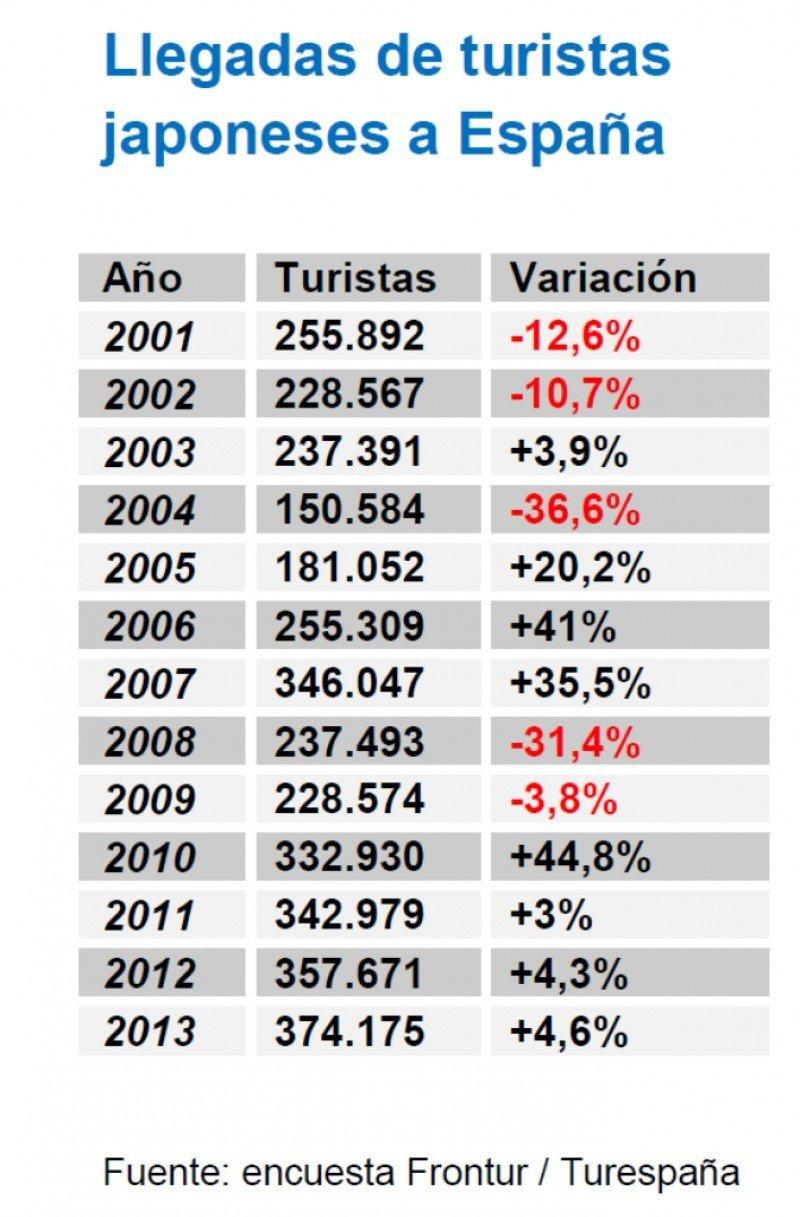 Llegadas de turistas japoneses a España.
