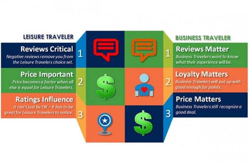 Cuáles son los factores que más influyen en la toma de decisión de reserva, distiguiendo entre los viajeros de negocio y por ocio, según SAS.