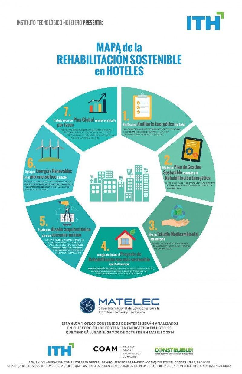Mapa de la rehabilitación sostenible en hoteles. Infografía del ITH.