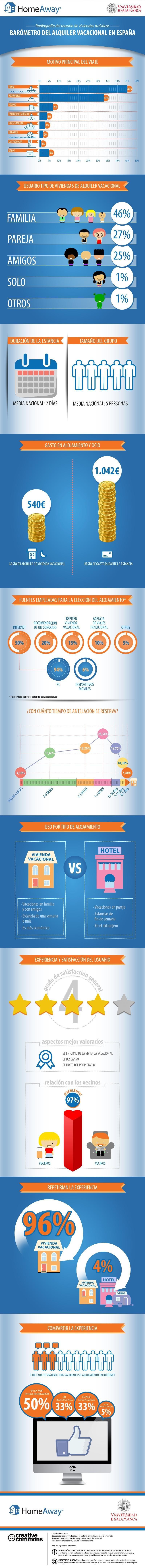 Infografía del Barómetro HomeAway del Alquiler Vacacional.