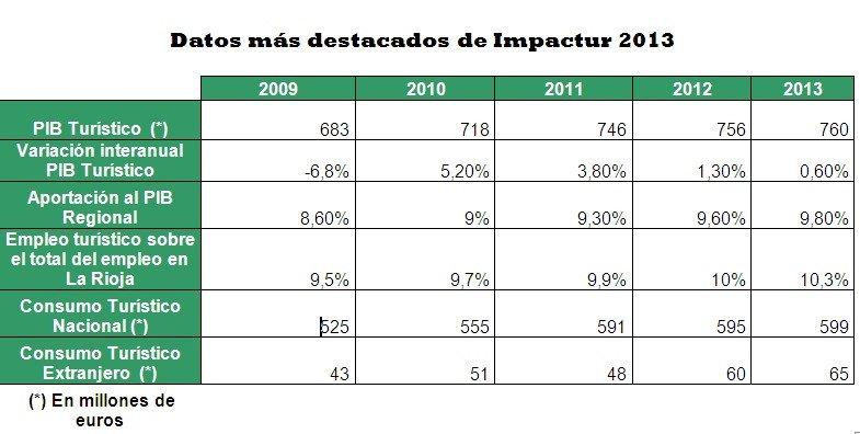 El turismo ha mantenido su crecimiento durante los últimos cuatro años.