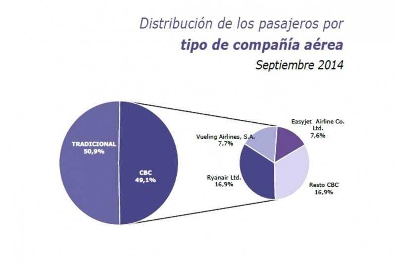 Fuente: Turespaña sobre datos de Aena.