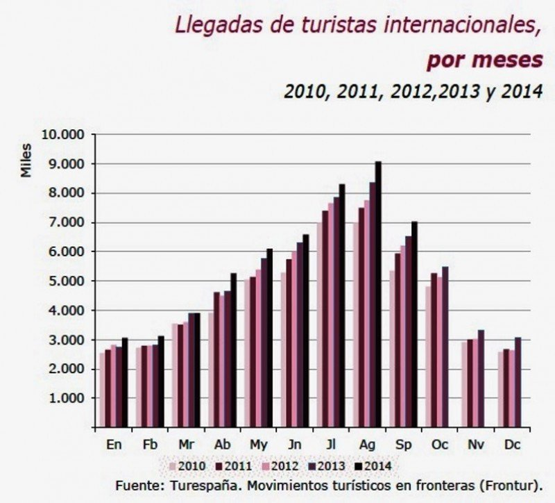 Llegada de turistas internacionales por meses, entre 2010 y 2014.