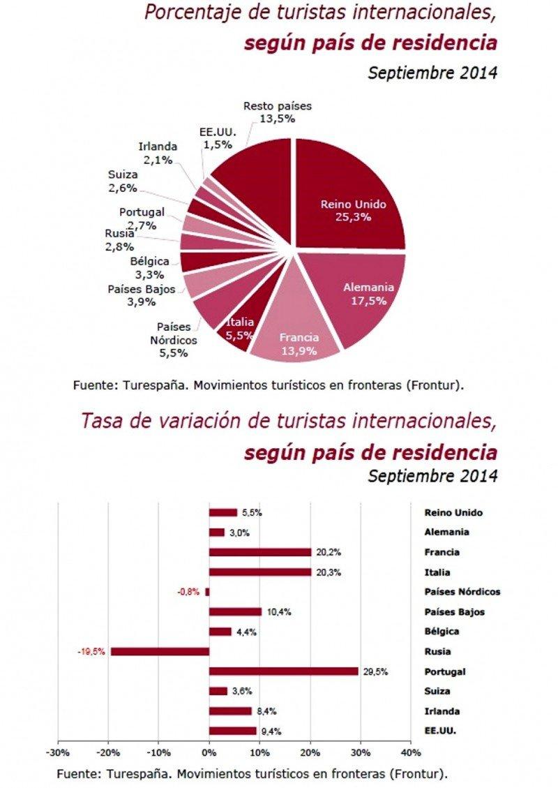 Porcentajes y tasas de variación del número de turistas internacionales según el país de residencia.