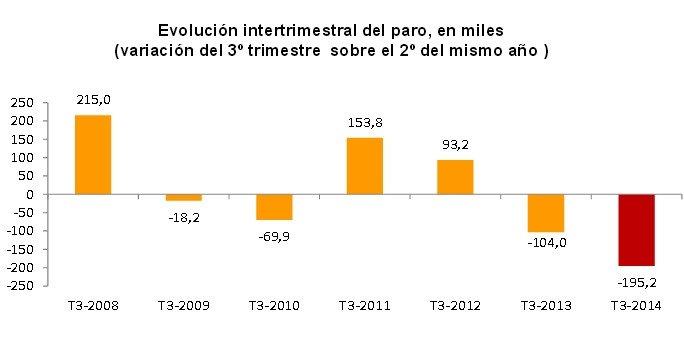Comparativa del tercer trimestre en los últimos años. INE