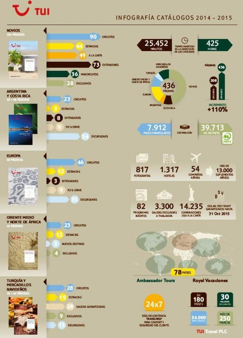 TUI Spain presenta su extensa programación a través de una infografía