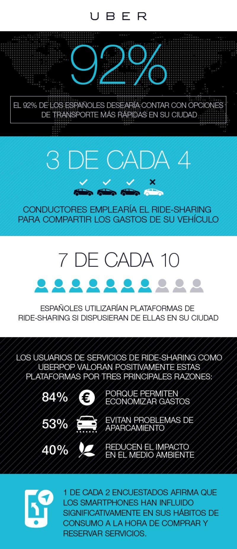 Infografía  Usuarios del transporte urbano y conductores españoles abiertos al P2P
