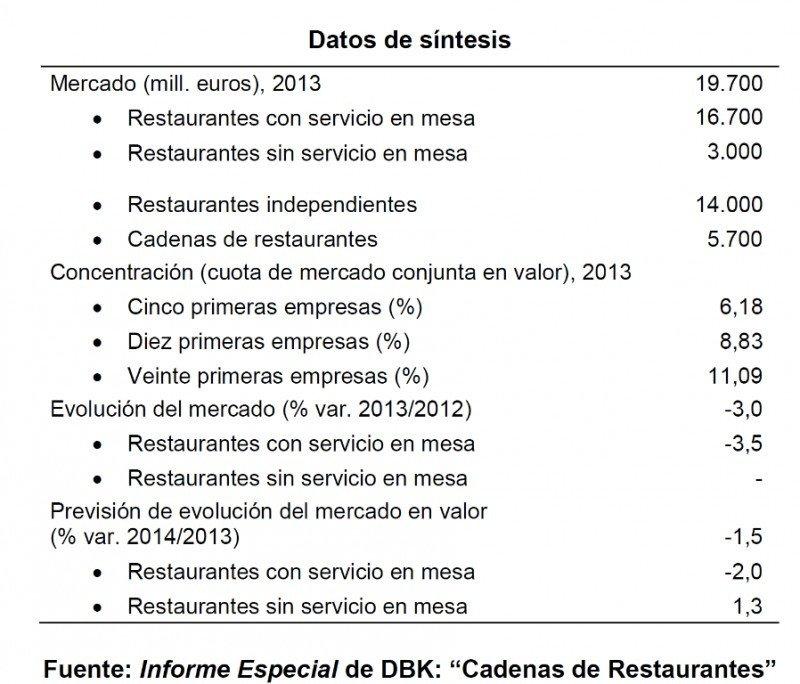 informe restaurantes españa