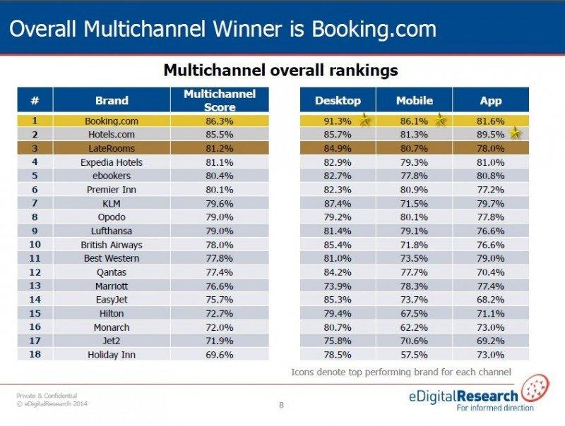 Cinco OTA encabezan el ranking de mejor experiencia digital multicanal