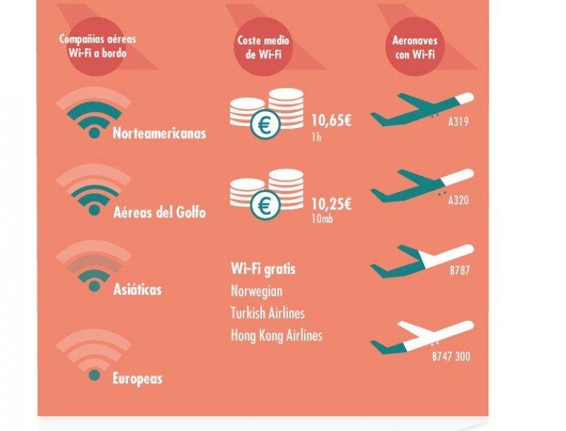 Norwegian, Turkish y Hong Kong Airlines, únicas aerolíneas en ofrecer WiFi gratis