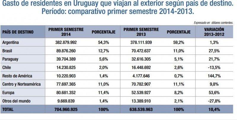 Gasto de uruguayos en el exterior. Primer semestre 2014.  Fuente: Ministerio de Turismo. CLICK PARA AMPLIAR