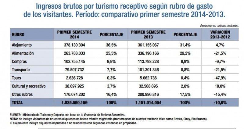 Ingresos por turismo en Uruguay. Primer semestre 2014. Fuente: Ministerio de Turismo. CLICK PARA AMPLIAR