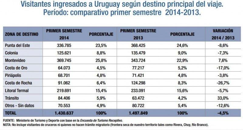 Comportamiento de los distintos destinos de Uruguay entre enero y junio de 2014. Fuente: Ministerio de Turismo. CLICK PARA AMPLIAR