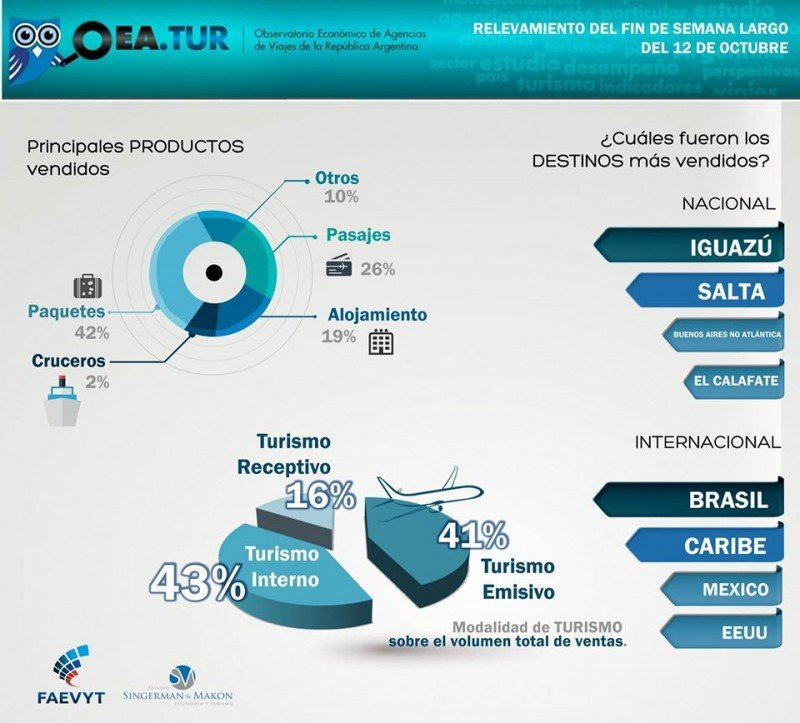 Paquetes y pasajes, los más vendidos por agencias de Argentina este fin de semana