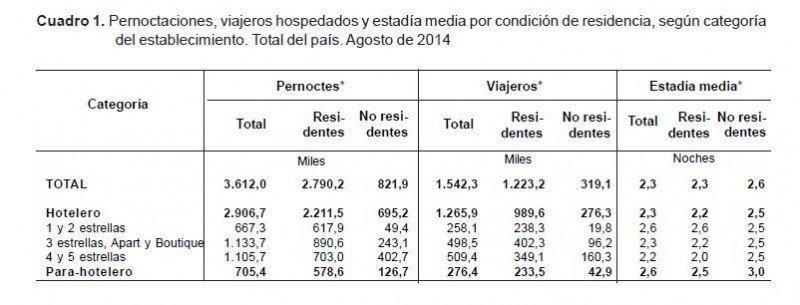 Pernoctaciones en Argentina aumentan 2,4% en ocho meses