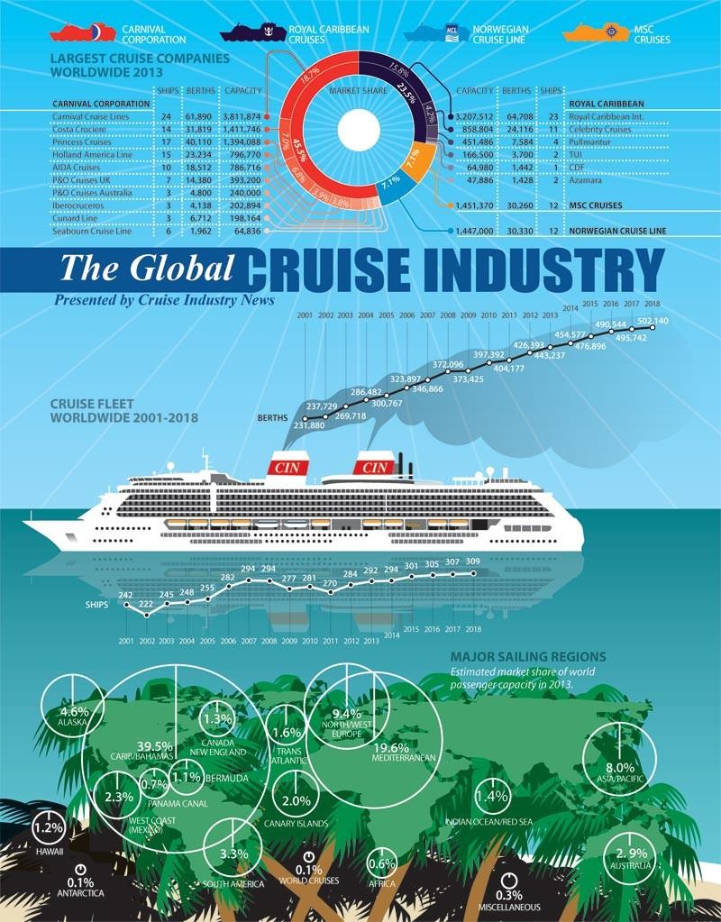 Infografía: Carnival y Royal Caribbean acaparan el 70% del negocio de cruceros mundial