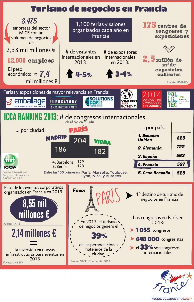 El turismo de congresos es un sector clave en Francia.