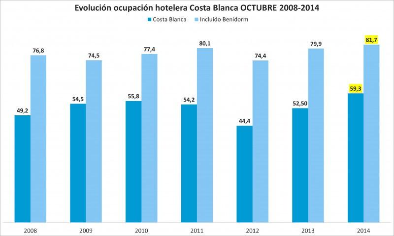 Costa Blanca alcanza la mejor ocupación de octubre en siete años