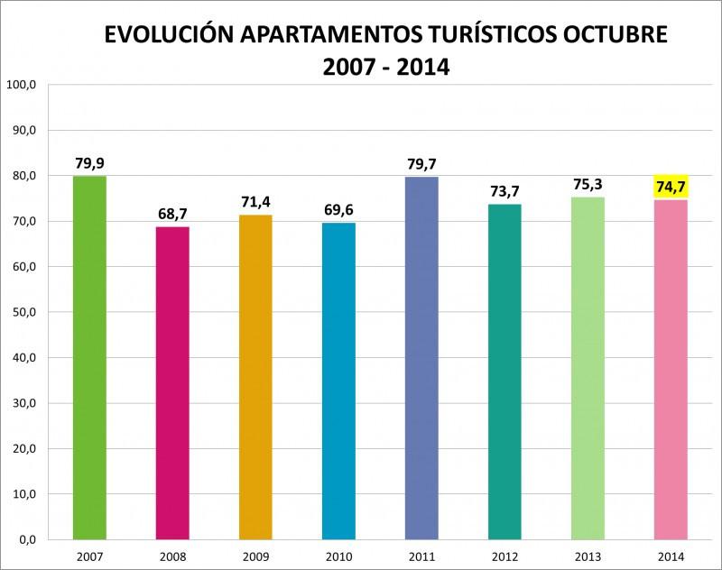 Los apartamentos de la Comunidad Valenciana moderan su caída de ventas en octubre