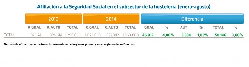 Empleo turístico en España: ¿cantidad o calidad?