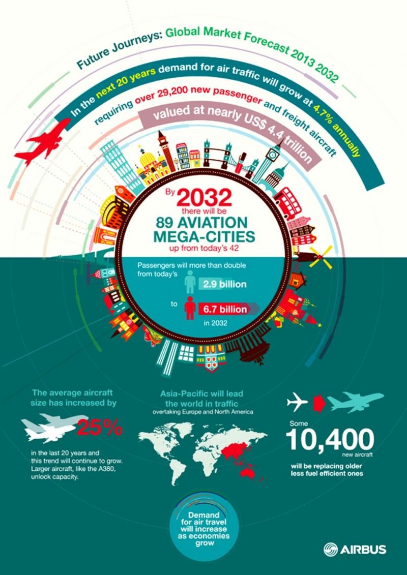 Infografía: el tráfico aéreo mundial será el doble en 20 años, con Asia-Pacífico a la cabeza