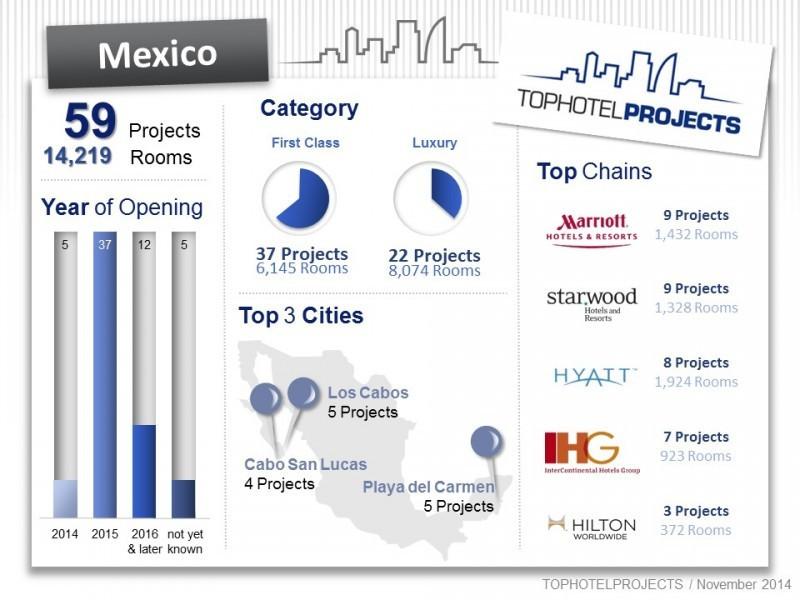 México tiene cerca de 12.500 habitaciones de lujo en construcción