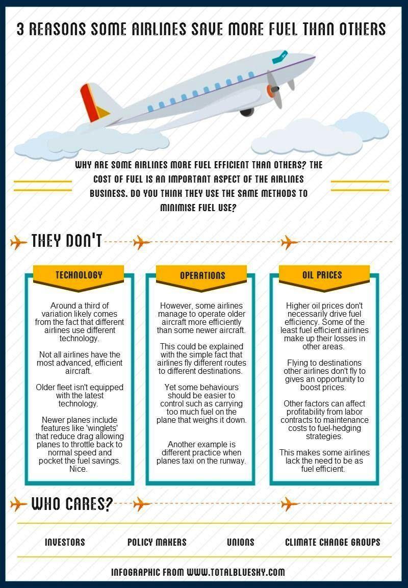 Infografía: Tres razones por las que las aerolíneas son más eficientes