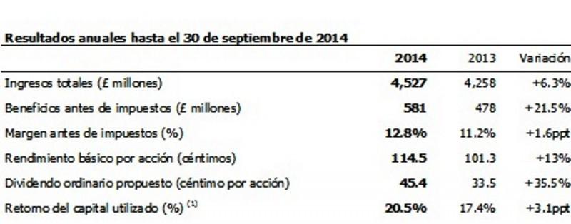Principales resultados del año fiscal al 30 de septiembre.
