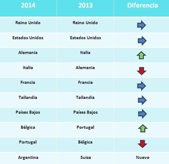 Los destinos más visitados por los españoles en 2013 y 2014, según los datos de las reservas realizadas. Fuente: Skyscanner