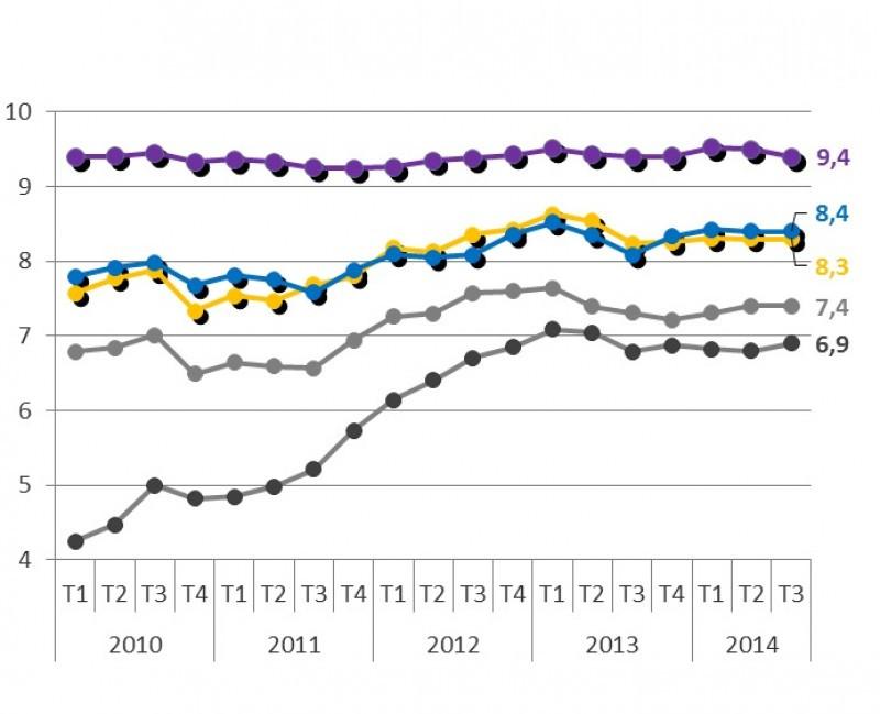 Tabla con los resultados del tercer trimestre del año. Fuente: Hotels Quality Index.