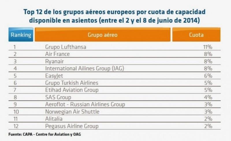 La industria aérea europea, ¿de nuevo en jaque?