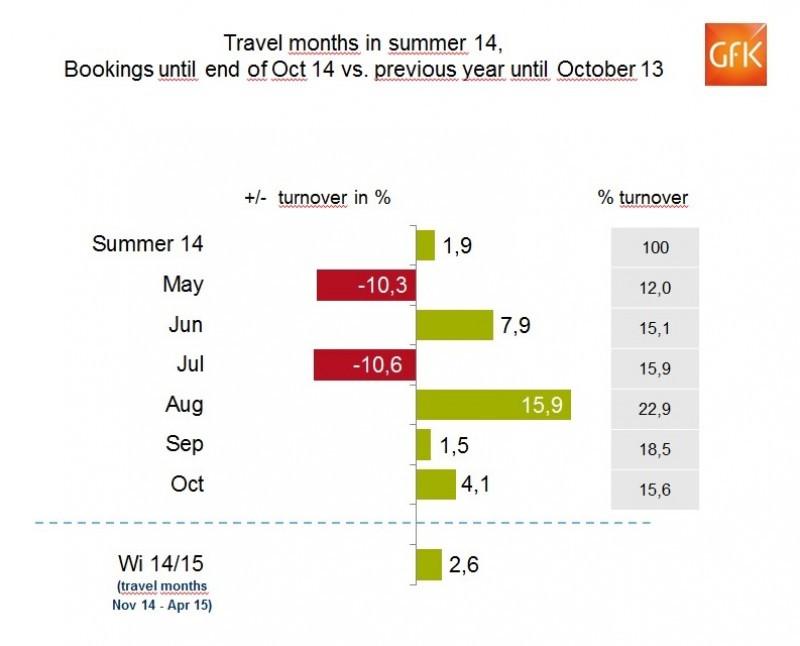 Las agencias alemanas cierran el verano con un 2% más de ventas