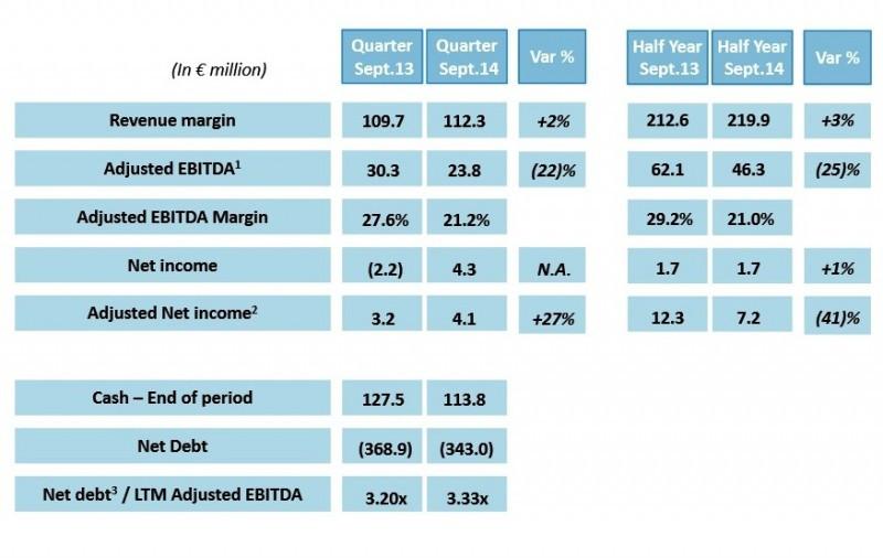 eDreams Odigeo entra en beneficios en su segundo trimestre fiscal