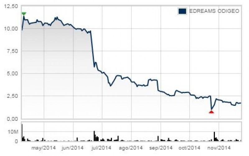 Gráfico de cotización de eDreams desde que comenzó a cotizar en la bolsa de Madrid.