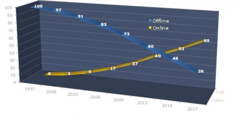 Gráfico sobre la Evolución de Ventas Centralizadas.