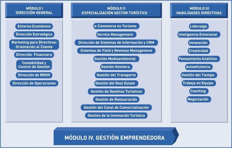Contenido del módulo de gestión emprendedora.