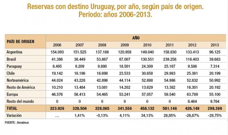 Fuente: Anuario 2014 Ministerio de Turismo / Amadeus