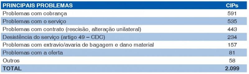 Decolar.com y TAM son las empresas con más quejas en Sao Paulo