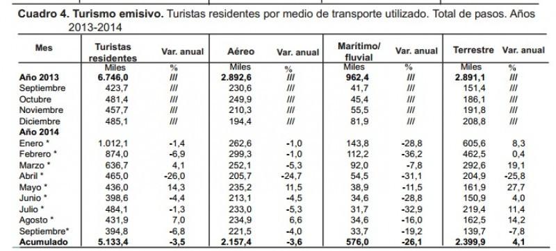 Salidas al exterior de turistas argentinos. (Fuente: INDEC).