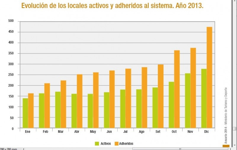 Fuente: Anuario 2014, Ministerio de Turismo