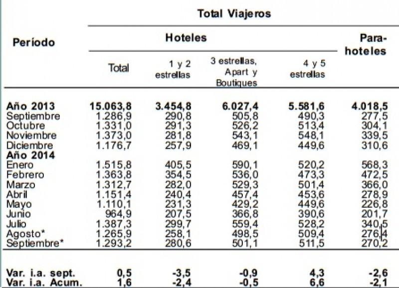 Viajeros hospedados según categoría de establecimiento. CLICK PARA AMPLIAR IMAGEN.
