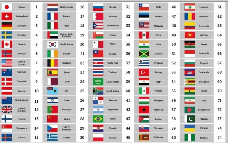 Ranking 2014-2015 de los 75 países estudiados por el Country Brand Index de FutureBrand. CLICK PARA AMPLIAR