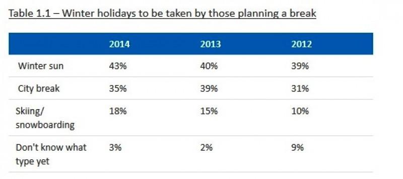 Los británicos prefieren destinos de sol sobre los urbanos en invierno, según ABTA
