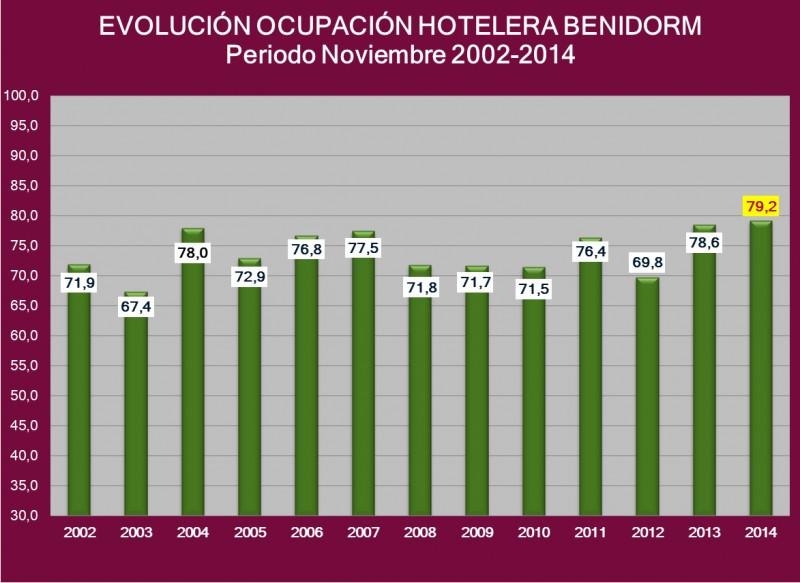 Los hoteles de Benidorm logran el mejor noviembre en 12 años