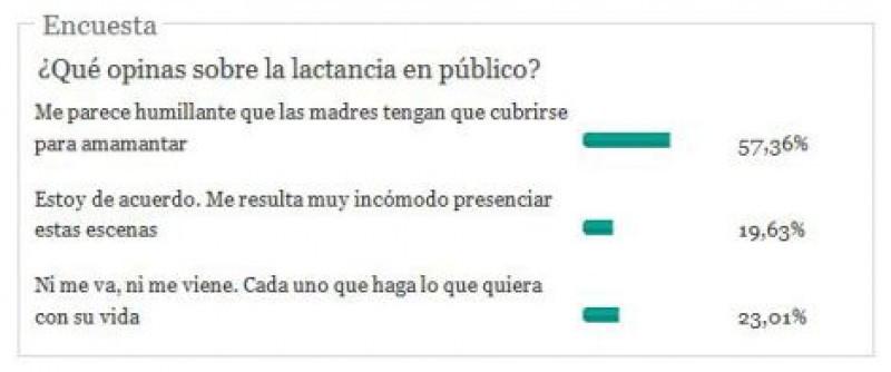 Resultados de la encuesta realizada por el Huffington Post.
