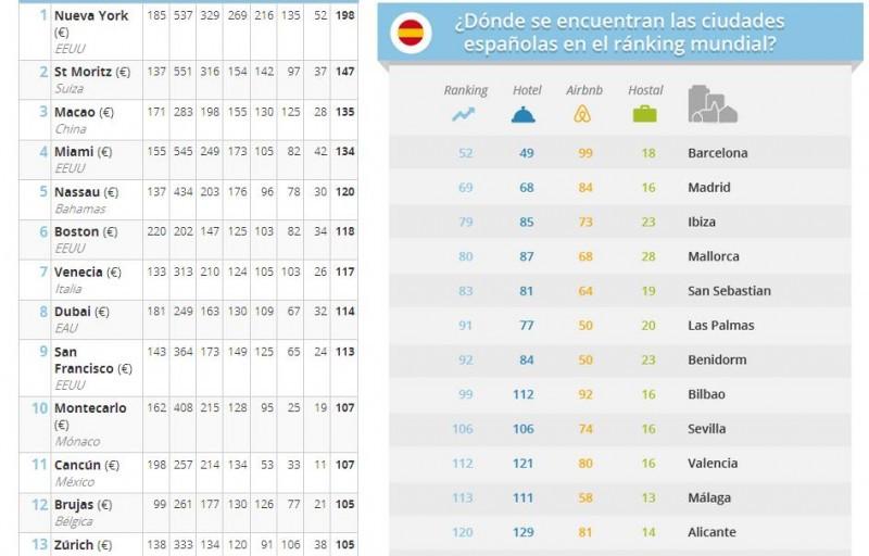 Ranking del Acommodation Price Index de GoEuro.