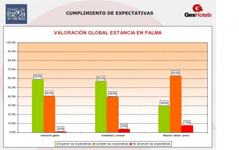 El 60% de los turistas que visitan Palma supera sus expectativas con el destino