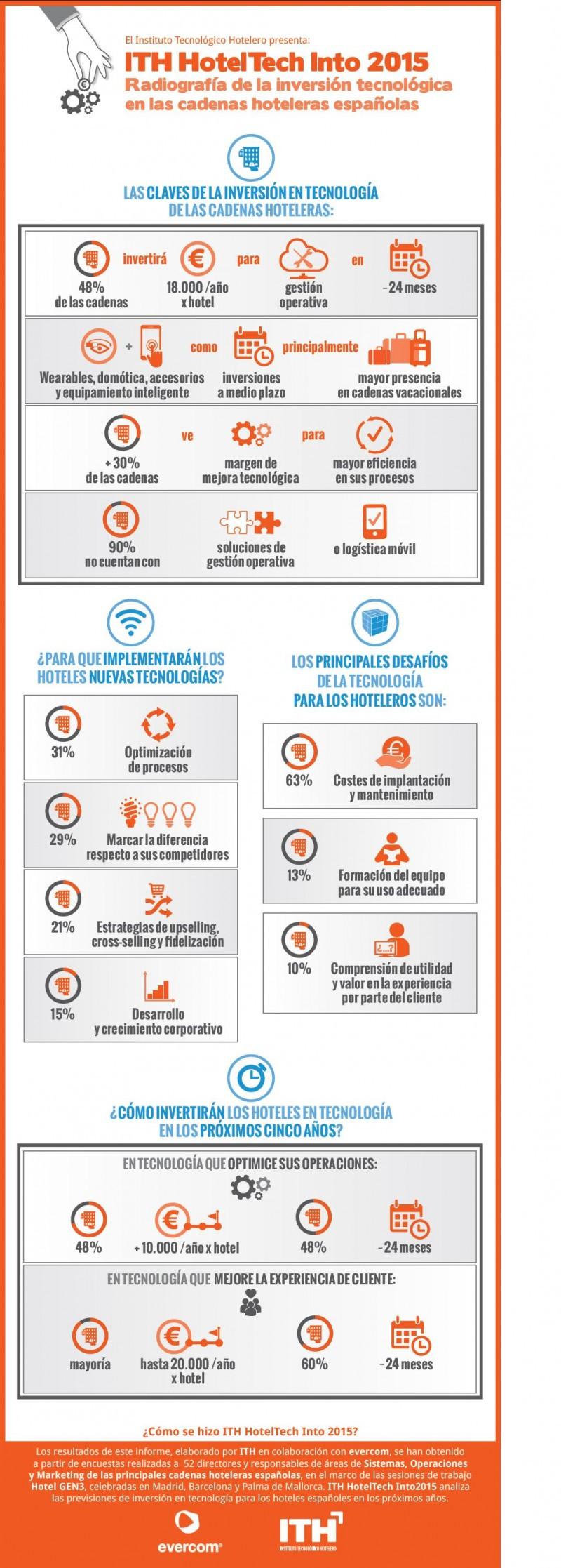 Infografía con los resultados del estudio ITH HotelTech Into 2015, realizado por el ITH y evercom.