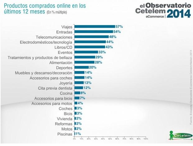 Productos más vendidos en Internet.